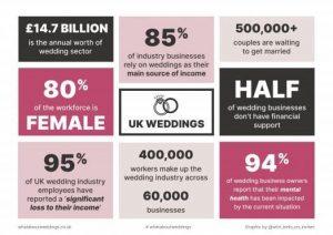 300 organisations interprofessionnelles soutiennent l'industrie du mariage en tant que clé pour débloquer l'avenir de l'économie britannique